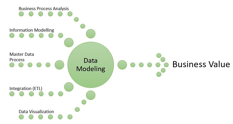 Analytics data model