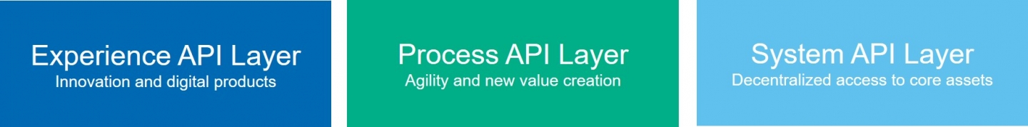 API management