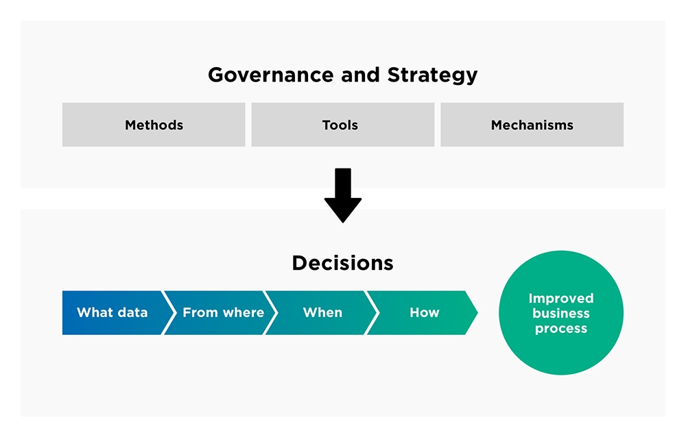 Governance and strategy, Enfo